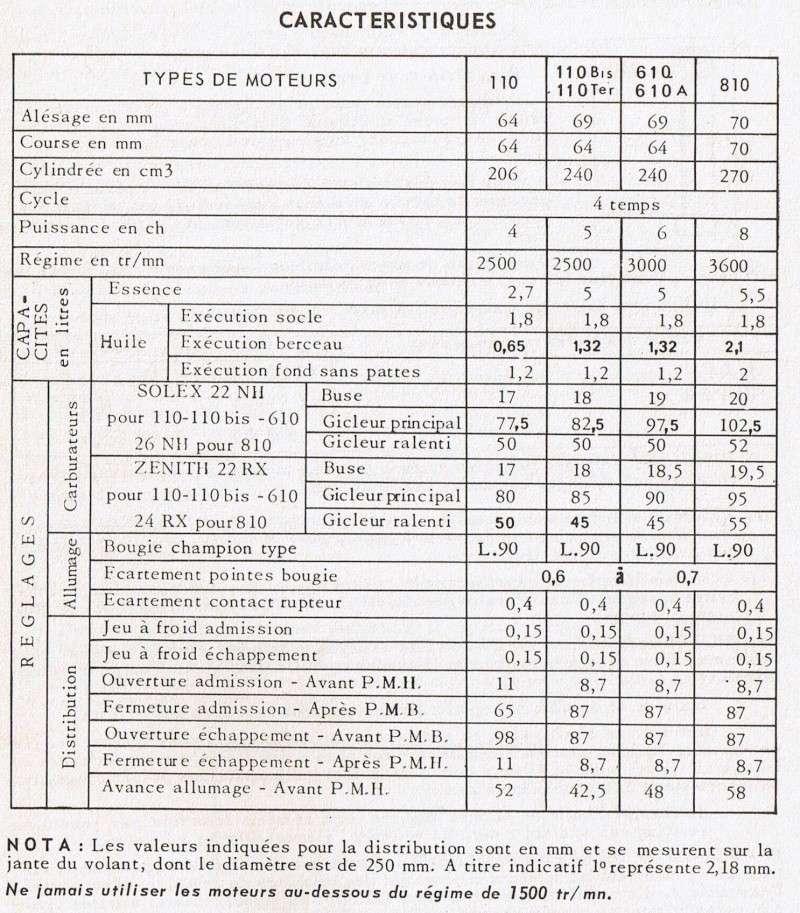 recensement staub