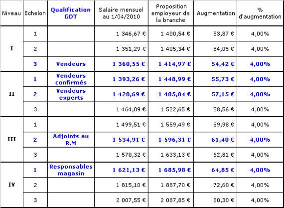 Expession des salari s g n rale de t l phone portail - Grille salaire chambre agriculture ...