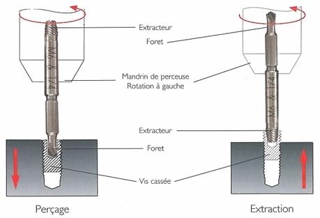 t tes de vis foir es comment enlever la vis. Black Bedroom Furniture Sets. Home Design Ideas