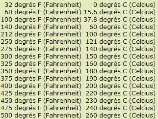 convertir vos temp233ratures de four fahrenheit 224 celsius