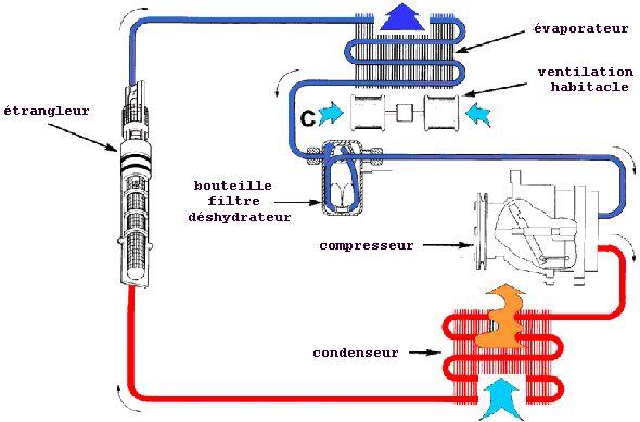 Climatisation De A 224 Z Topic