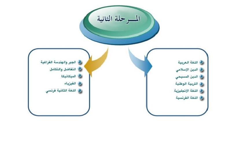 امتحانات السودان 2011 جميع المواد للمرحلة الثانية