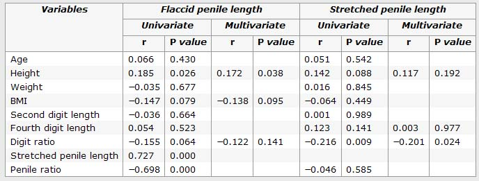 Finger length (& body height) predict penis length.