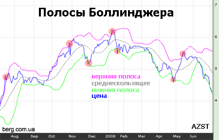 Forex profit ema stop loss устанавливается на расстоянии работа в интернете на форексе